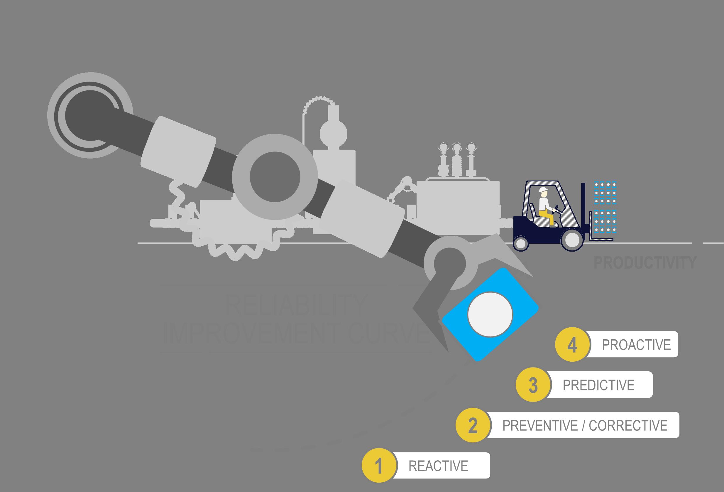 PEME Reliability Curve
