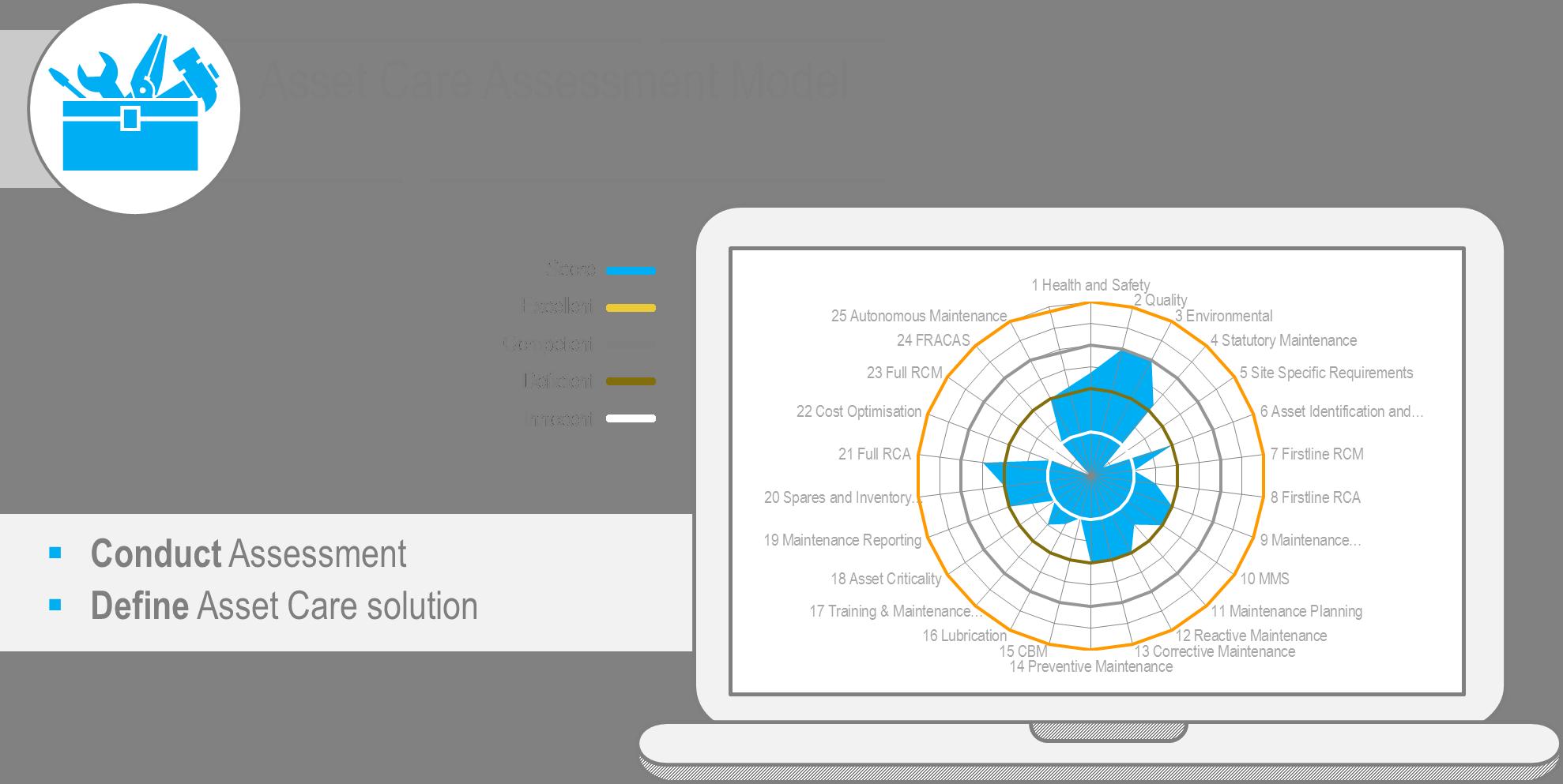 Asset Care Model